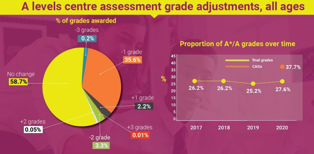 A Level exam results infographic