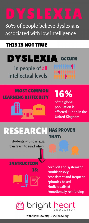 infographic on dyslexia